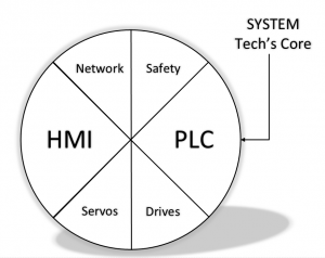 Online PLC Support System Tech Elements