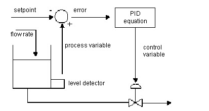 PID Tank Level Example